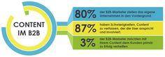 Der meiste Content von B2B-Unternehmen entspricht nicht den Unerwünschten. #ContentMarketing #ContentStrategie
