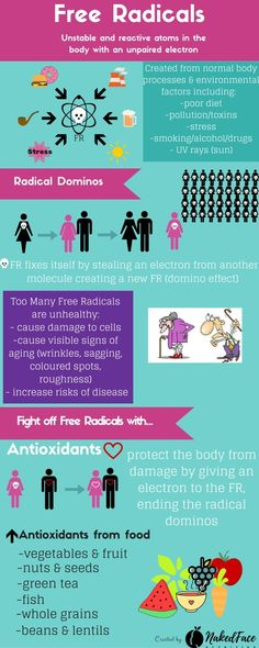 Free Radicals Infographic
