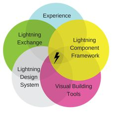 What is Salesforce Lightning? User Interface, Lightning, Blog, Blogging, Lighting, Lights, Zippers