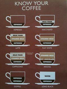In een oogopslag: alle verschillen tussen koffies op een rij