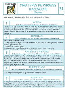 Aujourd'hui j'ai retravaillé des fiches dont je me sers pour aider mes élèves dans leur processus d'écriture. Chacune d'elle fait bie... Writing Promps, Writing Workshop, Writing Advice, French Teacher, Teaching French, Creative Writing Tips, French Expressions, Writing Challenge, French Lessons