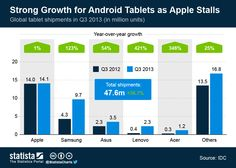 Quién vende mas tablets #infografia #infographic #apple
