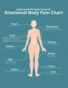 Mental And Emotional Health, Emotional Pain, Ayurveda, Le Mal A Dit, Body Chart, Energie Positive, Physical Pain, Holistic Healing, Holistic Medicine