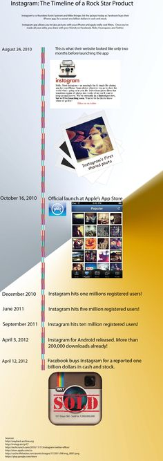 Instagram: The Timeline [infographic]