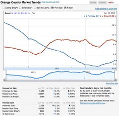 USA Housing: House listings increase, but MLS inventory still at very low levels - http://usahousingnews.com/house-listings-increase-but-still-very-low/