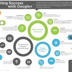 Now the world's second biggest social network,  Google+ is about to change the online marketing landscape. Our new infographic, developed from our G