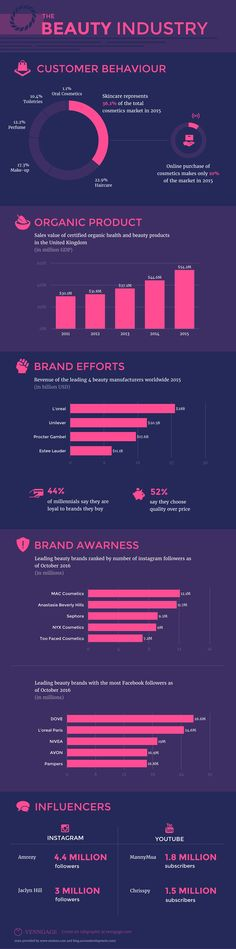 Beauty Industry Highlights Infographic