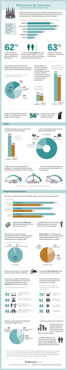 Perception is a fascinating thing. 'Mormons in America Infographic' - Pew Forum on Religion & Public Life