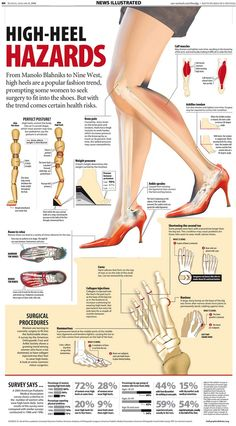 All Out Effort Personal Training And Coaching: Barefoot Running And The Dangers Of High Heels