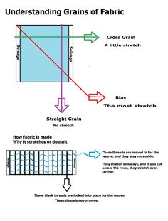 Grain of fabric explained