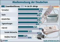 Die Zahl der Internetnutzer in Deutschland hat erstmals die Schwelle von 75 Prozent der Bevölkerung überschritten.