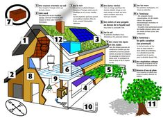 Main features of an ecological house - Build Container Home Green Building, Building A House, Earthship Plans, Small Floor Plans, Shelter Design, Eco Architecture, Passive House, Craftsman House Plans, Best House Plans