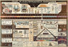 #vintage 1944 electromagnetic spectrum poster