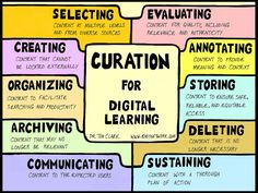 Application and uses of curation for digital learning. By Dr. Tim Clark.