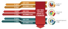 Browser Median Load Times based on Top US Retail Onlineshops by Strangeloop (2013)