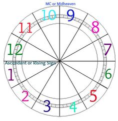 Planets in Astrology Houses - Pics about space Zodiac Houses, Astrology Houses, Astrological Symbols, Deep Truths, Astrology Chart, Lunar Eclipse, Tarot Reading, Months In A Year, Full Moon