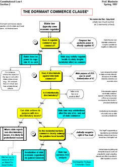 Dormant Commerce Clause | Flow Chart | only applies to state and local laws, not federal law
