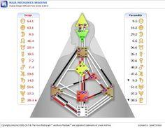 Human Design bodygram comparison w/astro chart