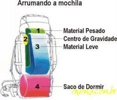 Blog de guardioesdojaguari :Grupo Escoteiro Guardioes do Jaguari, grafico mais pratico
