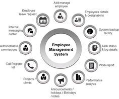 You can simply track your employee area through mobile GPS tracking API software apps software.