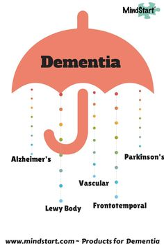 What is the Difference Between #Alzheimers and #Dementia? The terms are simila