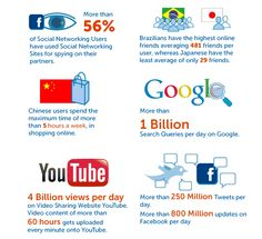 Interesting Online Facts