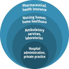 Healthcare Administration--Career Pathways