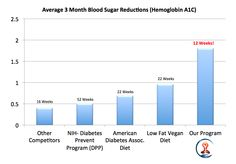 Average blood sugar reductions (tested before and after 12 weeks of program participation using the HbA1c lab test). Participants were encouraged to use recipes from our Health-e-Solutions recipe book.  Note the difference in the results compared to other research that has been done on other methods. These results are not uncommon in our experience helping people with type 1 diabetes, as well as people with pre-diabetes and type 2 diabetes.
