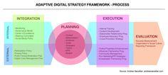 Adaptive Digital Strategy Framework — Process / Andrea Vascellari
