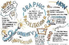 Eye Toward Innovation: Graphic Recording: An Innovative Way to Engage