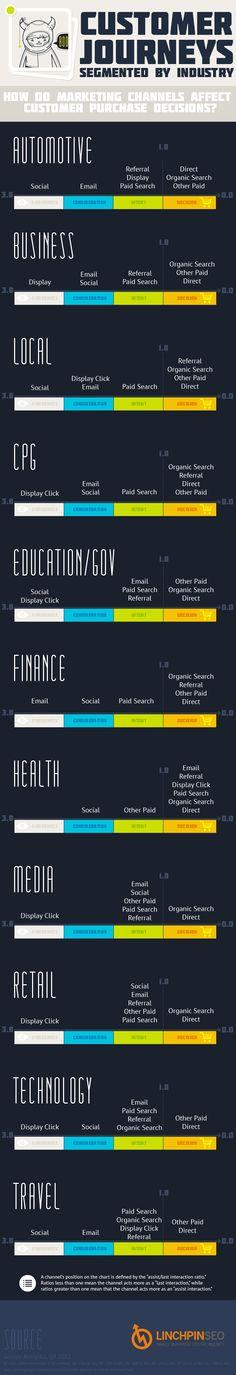Customer Journey #infographics #marketing