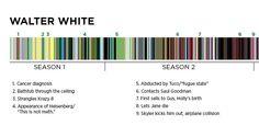 "1 | An Epic Timeline Of Wardrobe Colors In ""Breaking Bad"" | Co.Design: business + innovation + design"
