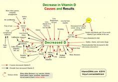 Many reasons why vitamin D deficiency has become epidemic | VitaminDWiki Taking Vitamin D, Low Magnesium, Smoking Effects, Vitamin D Deficiency, Ankylosing Spondylitis, Smoking Cessation, Bone Density, Hair Vitamins, Reduce Cholesterol