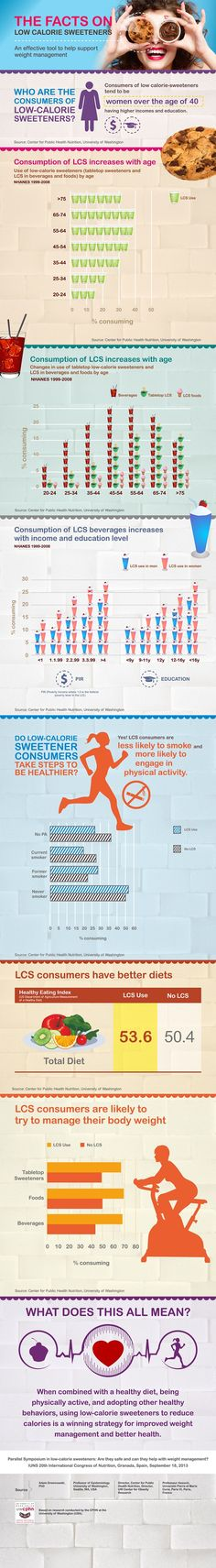Infographic: The facts behind low calorie sweetener consumption