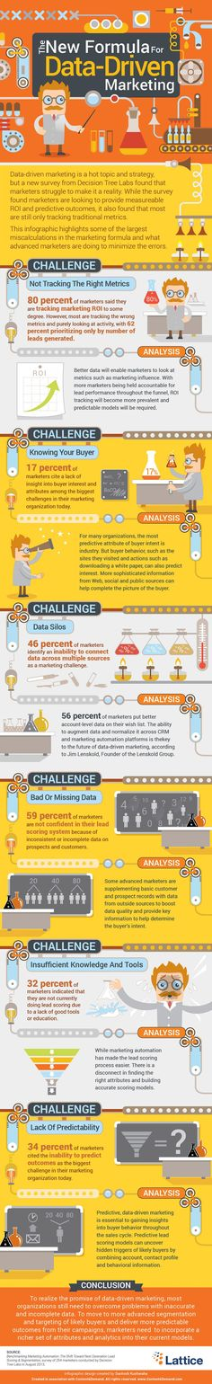 The New Formula for Data-Driven Marketing