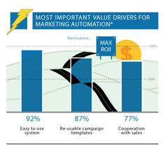 Unexpected Findings from the 2013 Gleanster Marketing Automation Benchmark Top List, Marketing Automation, Personal Finance, Campaign, Content, Technology, History, Tips, Cards