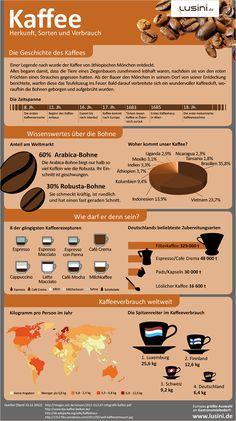 Infografik Kaffee