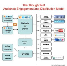 Audience engagement and Distribution Model