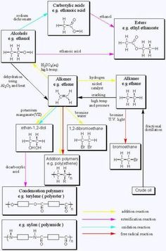 O-chem | Written by Dr Richard Clarkson : © Saturday, 1 November 1997 lifesaver Organic Chemistry is awesome! - Enjoy some Peruvian Chocolate today! Hand made where the beans are grown. Woman owned and run company! From the Amazon, available on Amazon http://www.amazon.com/gp/product/B00725K254