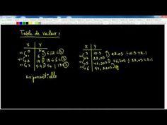 Secondaire 4 CST Québec: Révision des techniques : fonction exponentielle - YouTube