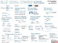 20121228 Book - Blue Ocean Strategy