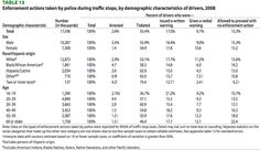 How Often are Unarmed Black Men Shot Down By Police?