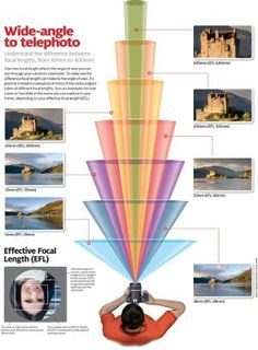 Photography Cheat Sheet: how much your camera captures at every lens' focal length by margarita