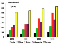 Natural Gas Demand: