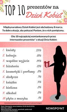 Sprawdziliśmy, jakie prezenty z okazji Dnia Kobiet są najczęściej wzmiankowane w internecie :)  Dzień Kobiet może być trudnym czasem dla osób, które chcą podarować prezent bliskiej Kobiecie i nie mają na niego pomysłu. Wyszliśmy temu problemowi naprzeciw i analizując wzmianki na temat prezentów z tej pięknej okazji, wybraliśmy TOP 10 najlepszych prezentów na Dzień Kobiet