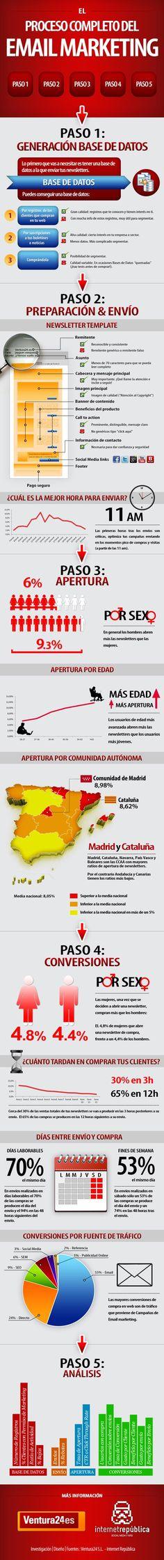 El proceso completo del email marketing #infografia en español