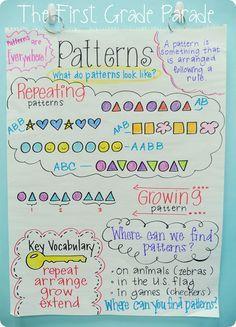 Week I Had No Internet Patterns Anchor Chart - good idea, but simplified for my littles!Patterns Anchor Chart - good idea, but simplified for my littles! Patterning Kindergarten, Kindergarten Anchor Charts, Kindergarten Math, Teaching Math, Grade 2 Patterning Activities, Teaching Ideas, Math Math, Preschool Math, Preschool Ideas