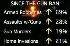 AUSTRALIA gun ban stats.....while in England the ban on guns saw gun crimes increase 35%...darn criminals can be so non-compliant!!    Yes - now I see why this would be a good gun-control model to replicate, Fauxbama.