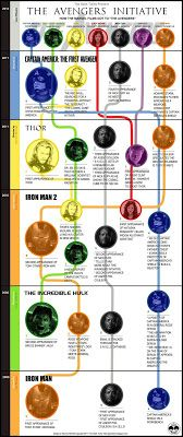 Infographic: The Path To Marvel's 'The Avenger' Movie - UPDATE [Images] ~ The…