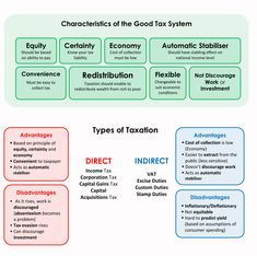 Economics 101 – Page 2 – piigsty Economics Poster, Economics Lessons, Ias Study Material, Comparative Advantage, Gernal Knowledge, Accounting And Finance, Corporate Social Responsibility, Finance Blog, Educational Websites